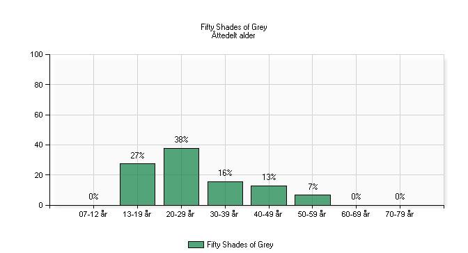 Grafen viser hvilke aldersgrupper som Fifty Shades of Grey appellerte mest til: de yngste (13-19 år) sto for 27 % av besøket, mens 20-29-åringene sto for 38 %. 30-39-åringene var tredje største gruppe, med 16 %. Kilde: Filmmonitor. Gjengitt med tillatelse.